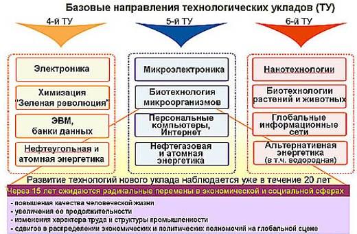 Базовые направления 4, 5 и 6 технологических укладов