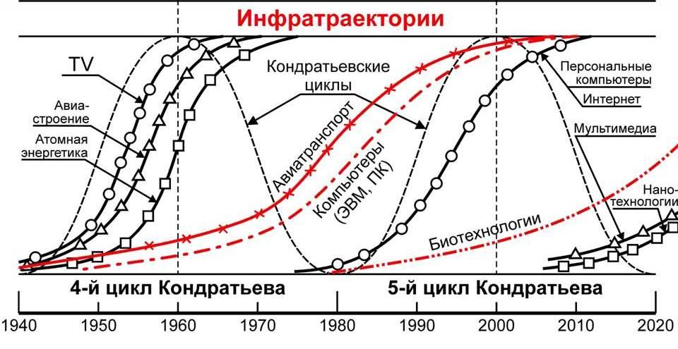 Инфратраектории Кондратьева