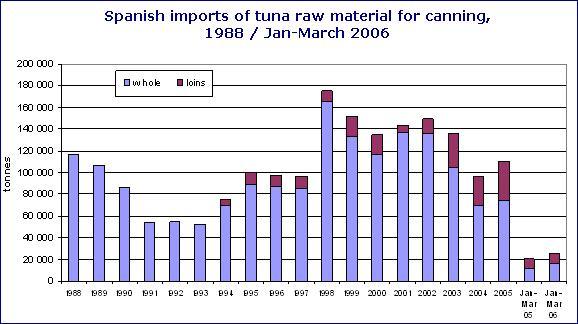 Динамика импорта сырья тунца для консервирования в Испанию, тонн