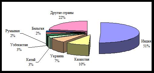 экспорт оснастки_2005_Vigor Consult
