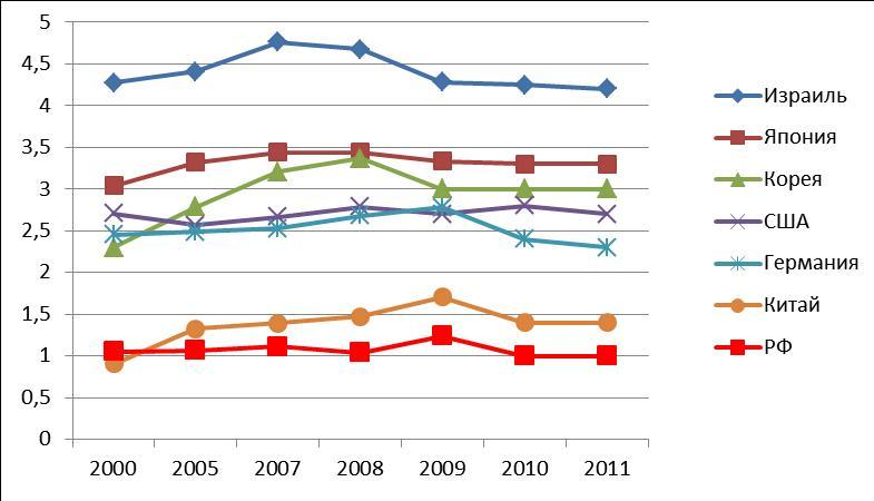 глобальные инвестиции в НИОКР как доля от ВВП, 2011