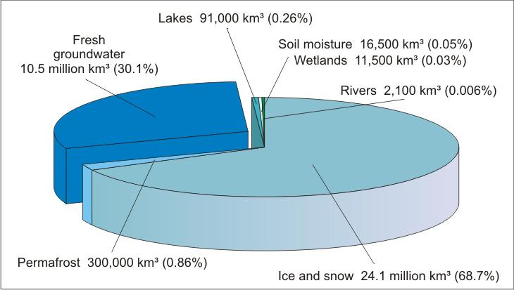Мировые источники пресной воды_Юнеско 2003