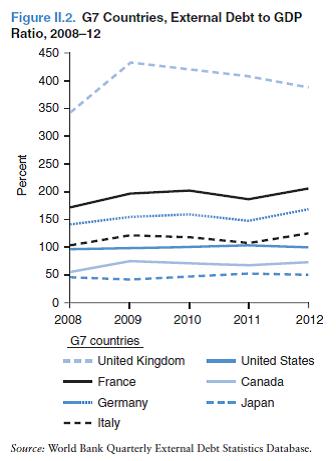Внешний долг к ВВП в странах G7, 2008-12