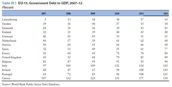 государственный долг к ВВП 2007-12 ЕС-15