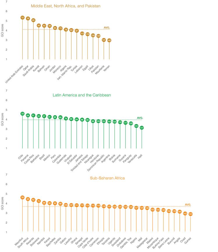 Региональный рейтинг конкурентоспособности 2014-15 Америка Африка