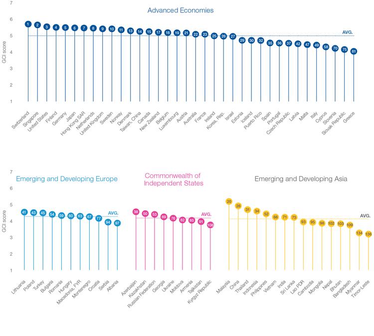 Региональный рейтинг конкурентоспособности 2014-15