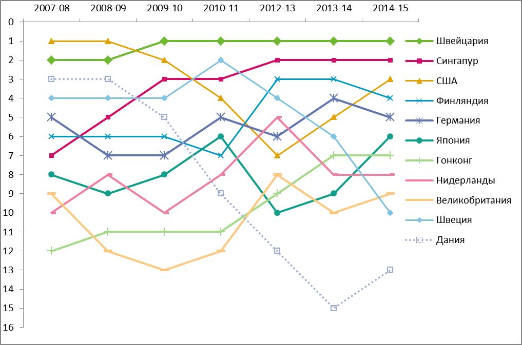 глобальная конкурентоспособность_топ10_мир_07-14